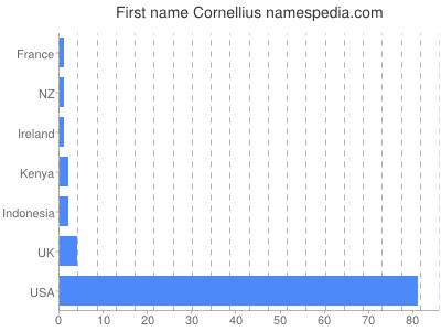 Given name Cornellius
