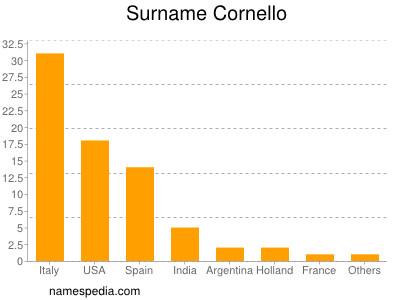 Surname Cornello