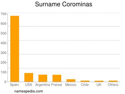 Surname Corominas