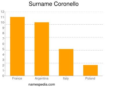 Surname Coronello