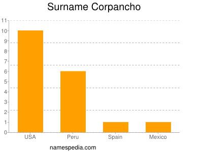 Surname Corpancho