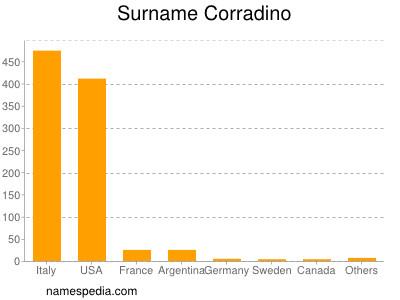 Surname Corradino