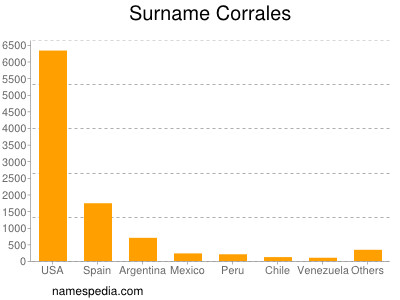 Surname Corrales