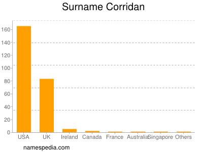 Surname Corridan