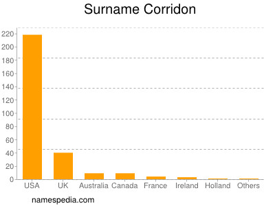 Surname Corridon