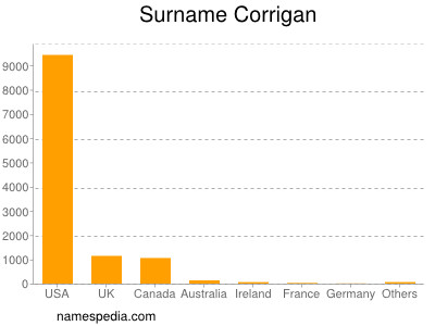 Surname Corrigan