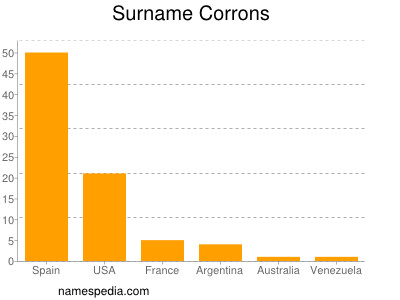 Surname Corrons