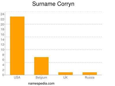 Surname Corryn