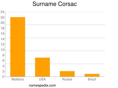 Surname Corsac