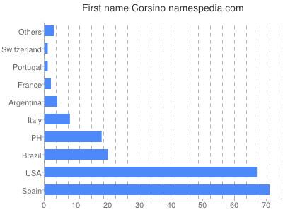 Given name Corsino