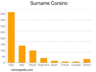 Surname Corsino