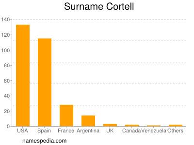 Surname Cortell
