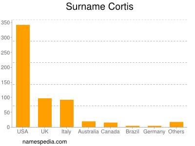 Surname Cortis