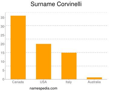 Surname Corvinelli