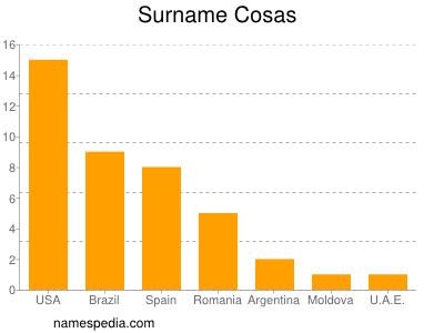 Surname Cosas