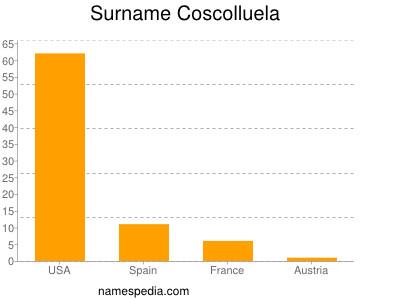 Surname Coscolluela