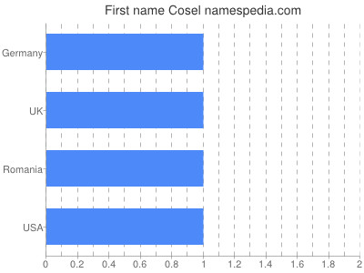 Given name Cosel