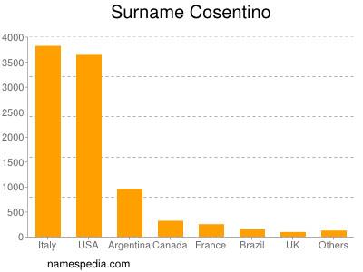 Surname Cosentino