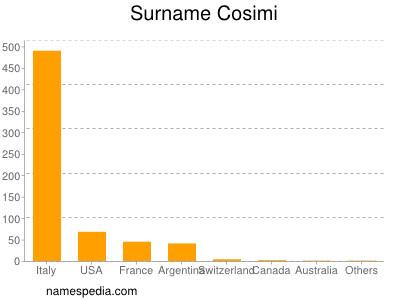 Surname Cosimi