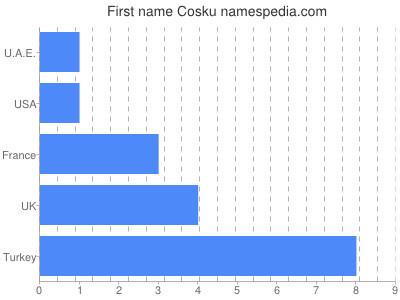 Given name Cosku