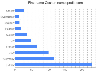 Given name Coskun