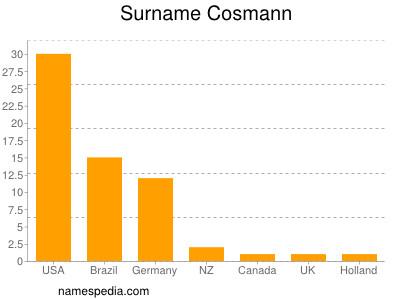 Surname Cosmann