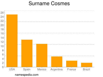 Surname Cosmes