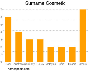 Surname Cosmetic