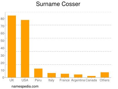Surname Cosser