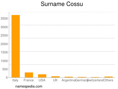 Surname Cossu