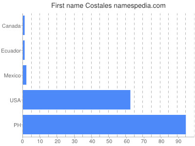 Given name Costales