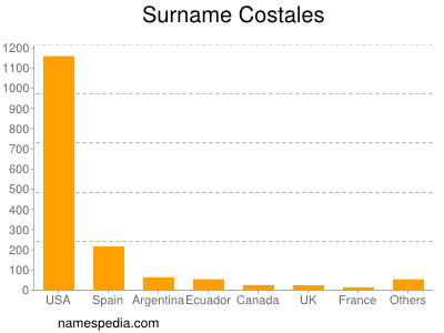 Surname Costales