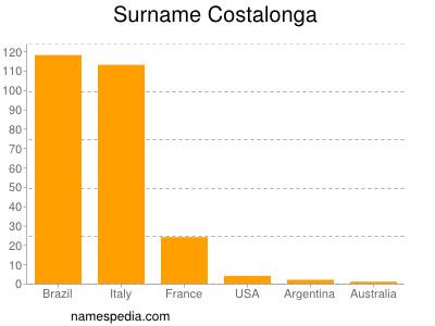 Surname Costalonga