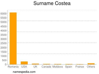 Surname Costea