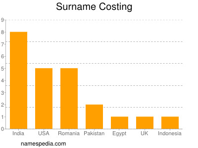 Surname Costing