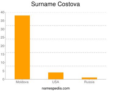 Surname Costova
