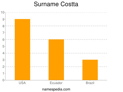Surname Costta
