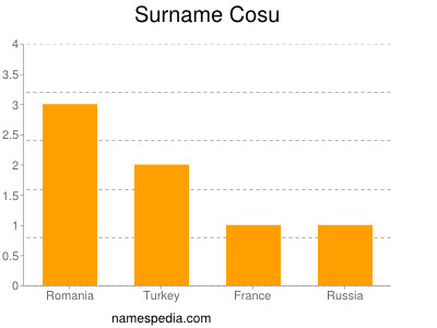 Surname Cosu