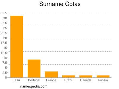 Surname Cotas