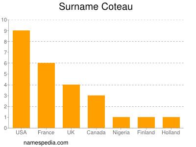Surname Coteau