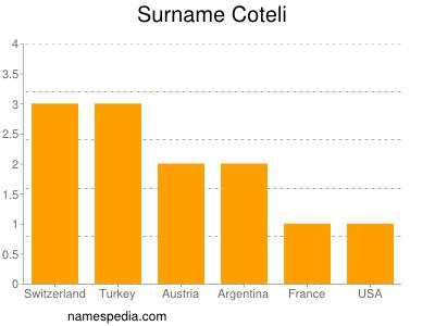 Surname Coteli