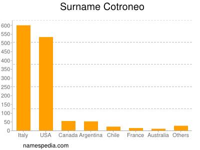 Surname Cotroneo