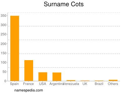 Surname Cots