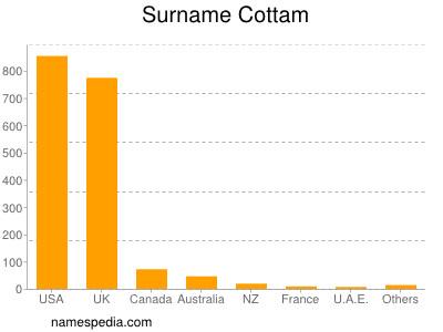 Surname Cottam