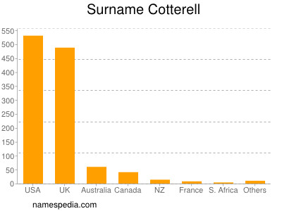 Surname Cotterell