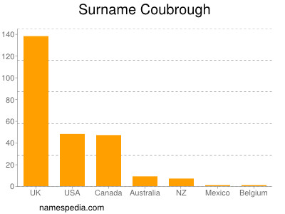 Surname Coubrough