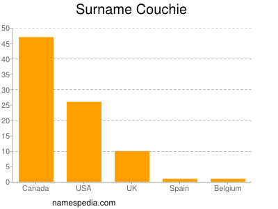 Surname Couchie