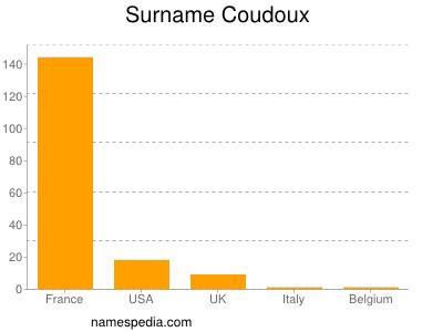 Surname Coudoux