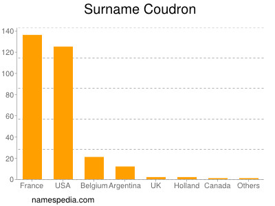 Surname Coudron