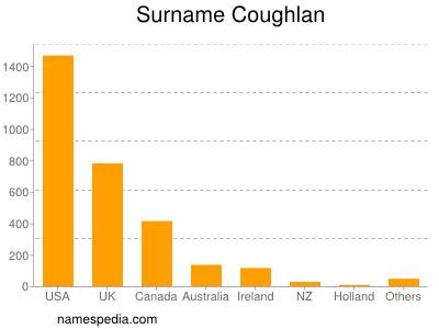 Surname Coughlan
